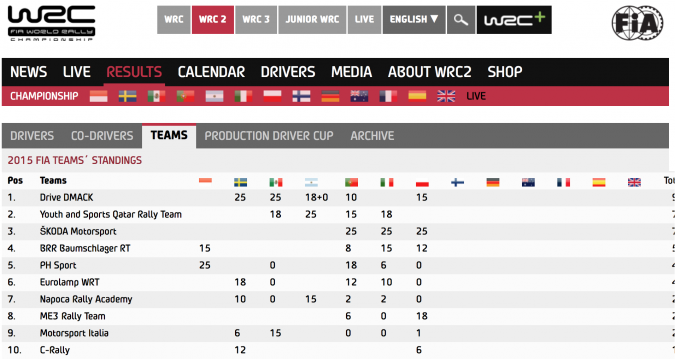 A snippet of the WRC 2 team standings shows ŠKODA well inside the top ten.