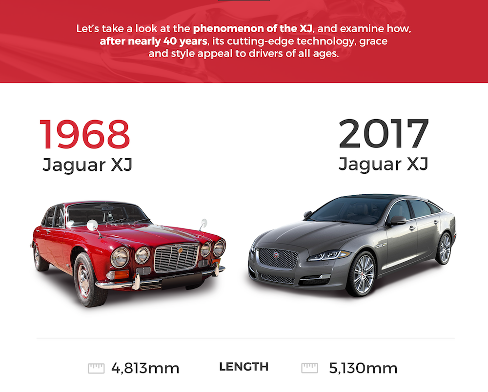 Just What Is A Jaguar XJ? Was Last Modified: May 17th, 2017 By Paul Hadley