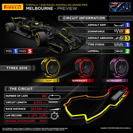 Australian Grand Prix Info Graphic