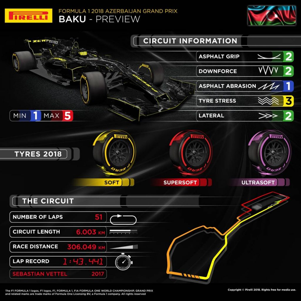 Azerbaijan Grand Prix 2018 Pirelli preview infographic