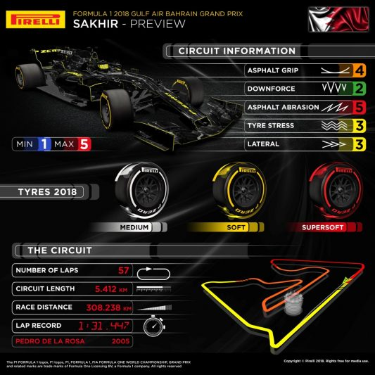 Bahrain Grand Prix 2018 Pirelli preview infographic