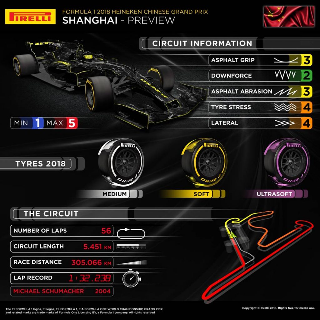 Chinese Grand Prix 2018 Pirelli preview infographic