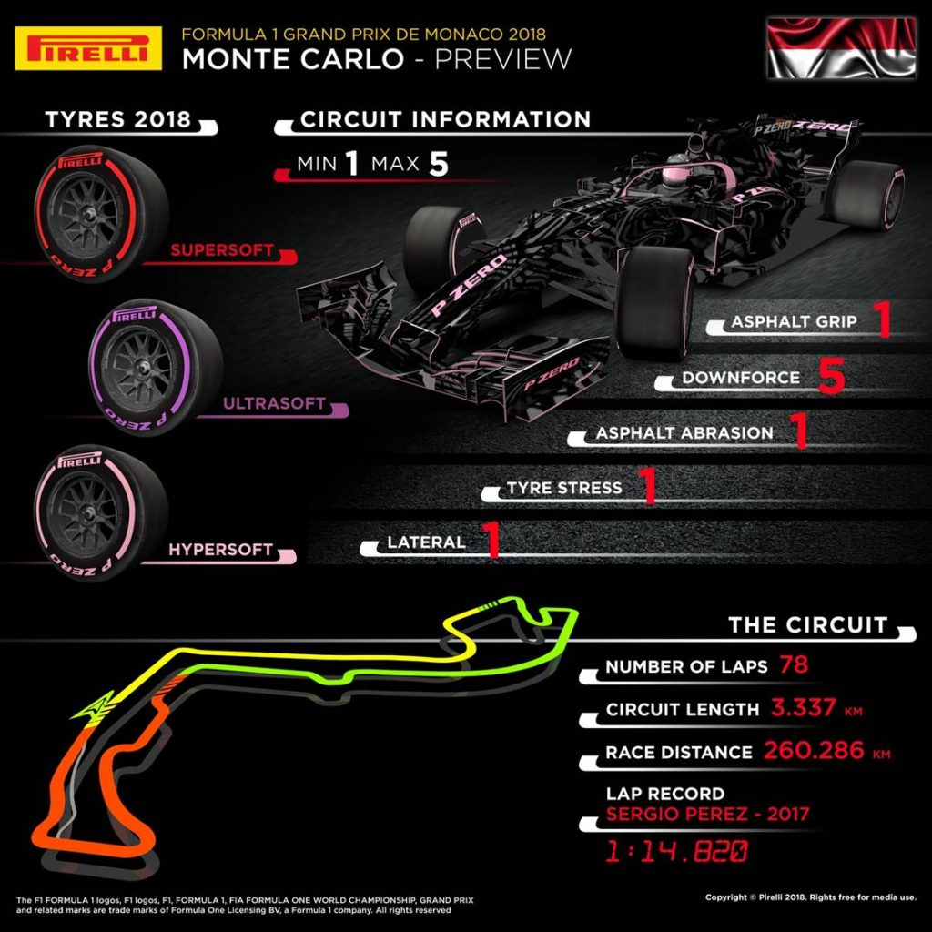 Monaco Grand Prix 2018 Pirelli preview infographic