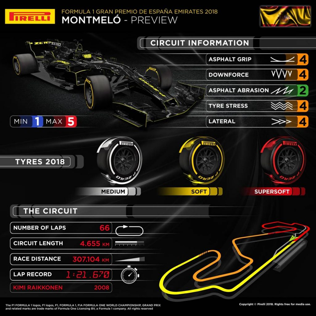 Spanish Grand Prix 2018 Pirelli preview infographic