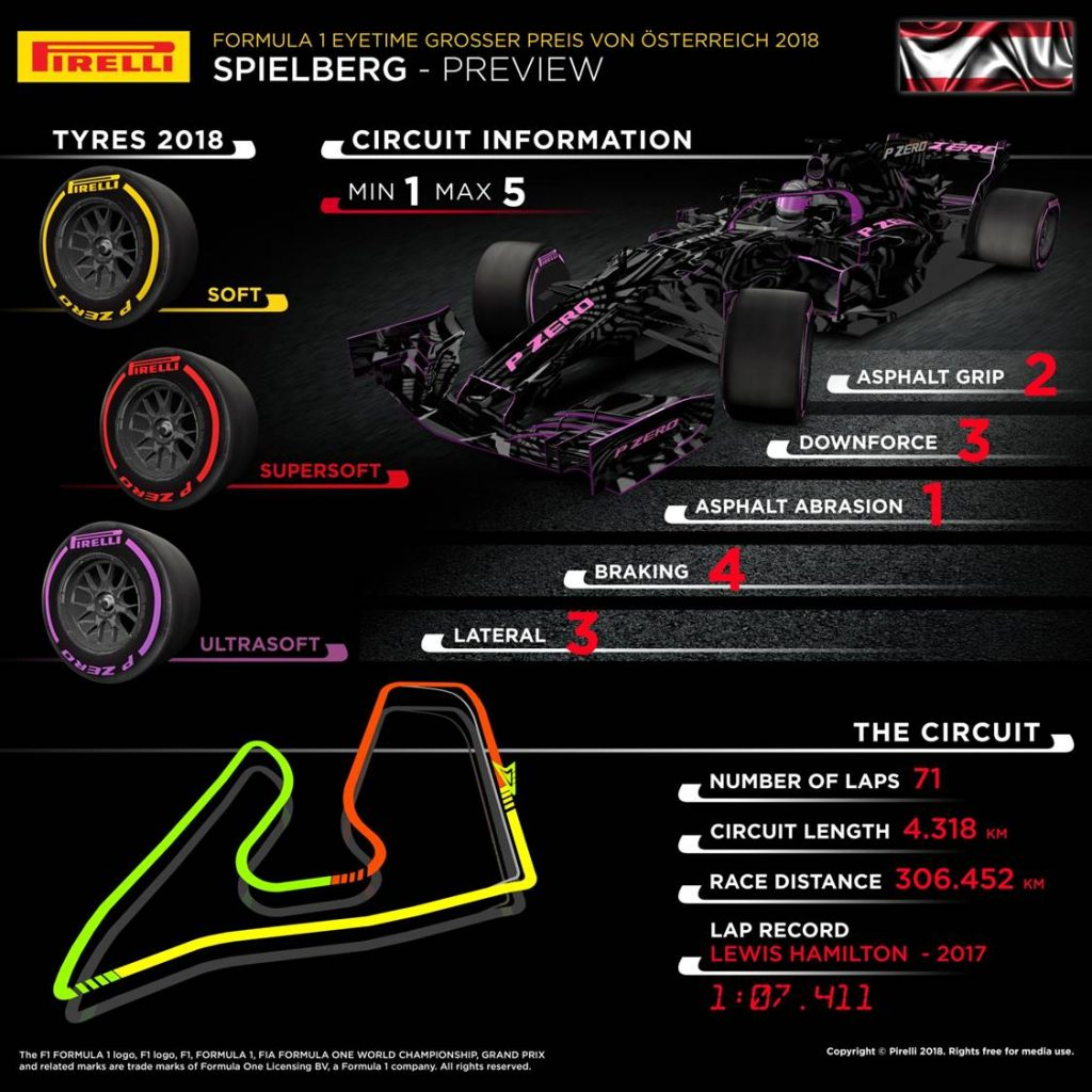 Austrian Grand Prix 2018 Pirelli preview infographic