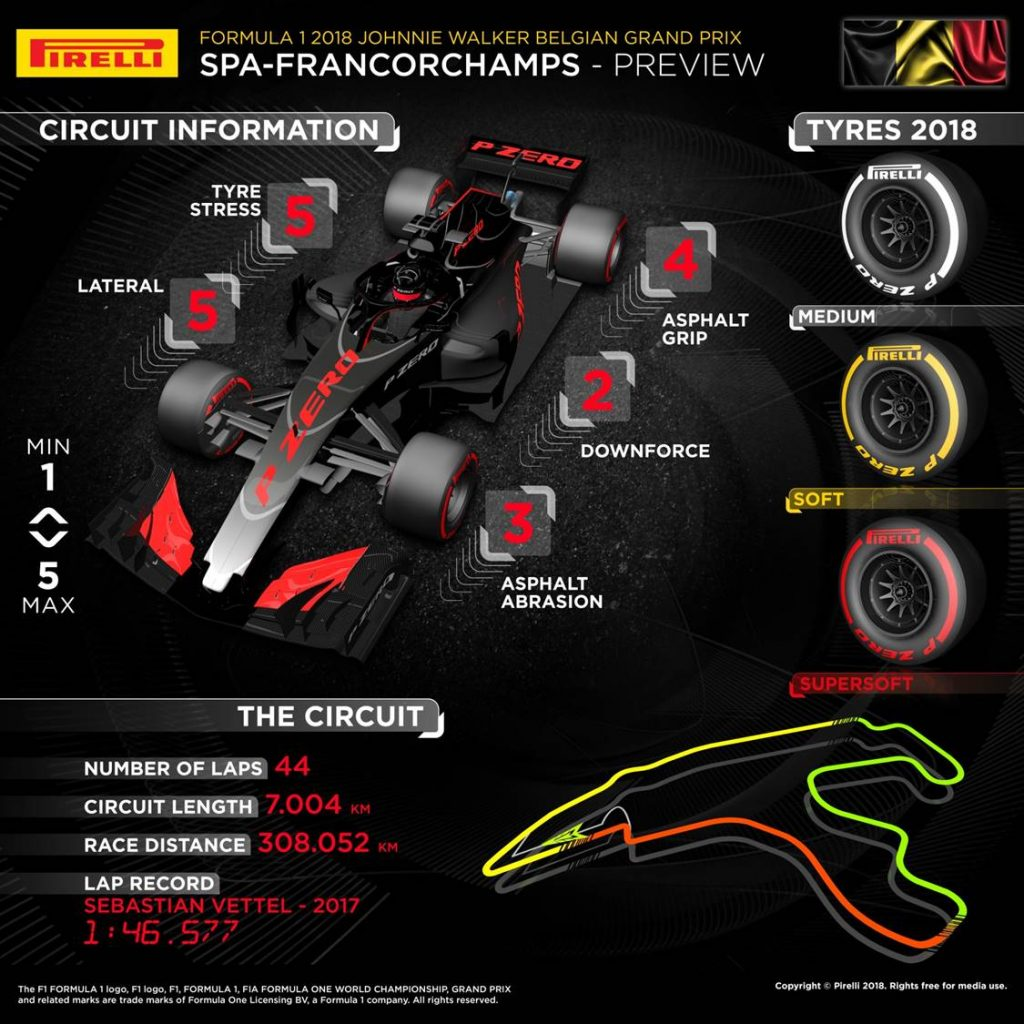 Belgian Grand Prix 2018 Pirelli preview infographic