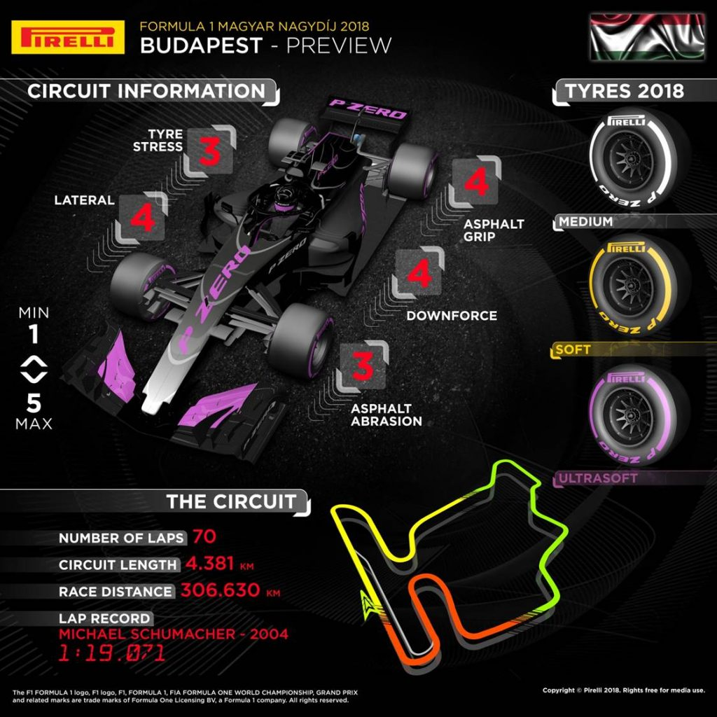 Hungarian Grand Prix 2018 Pirelli preview infographic