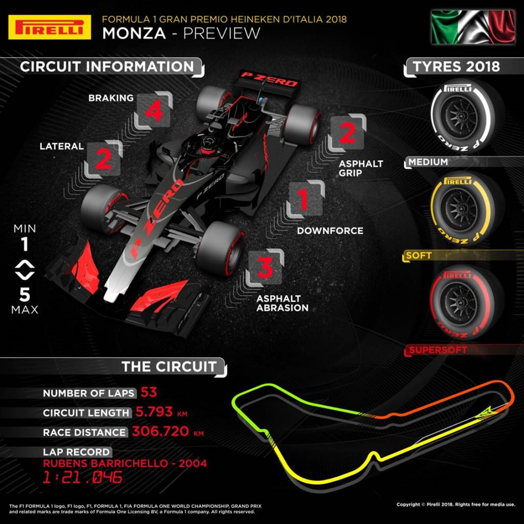 Italian Grand Prix 2018 Pirelli preview infographic