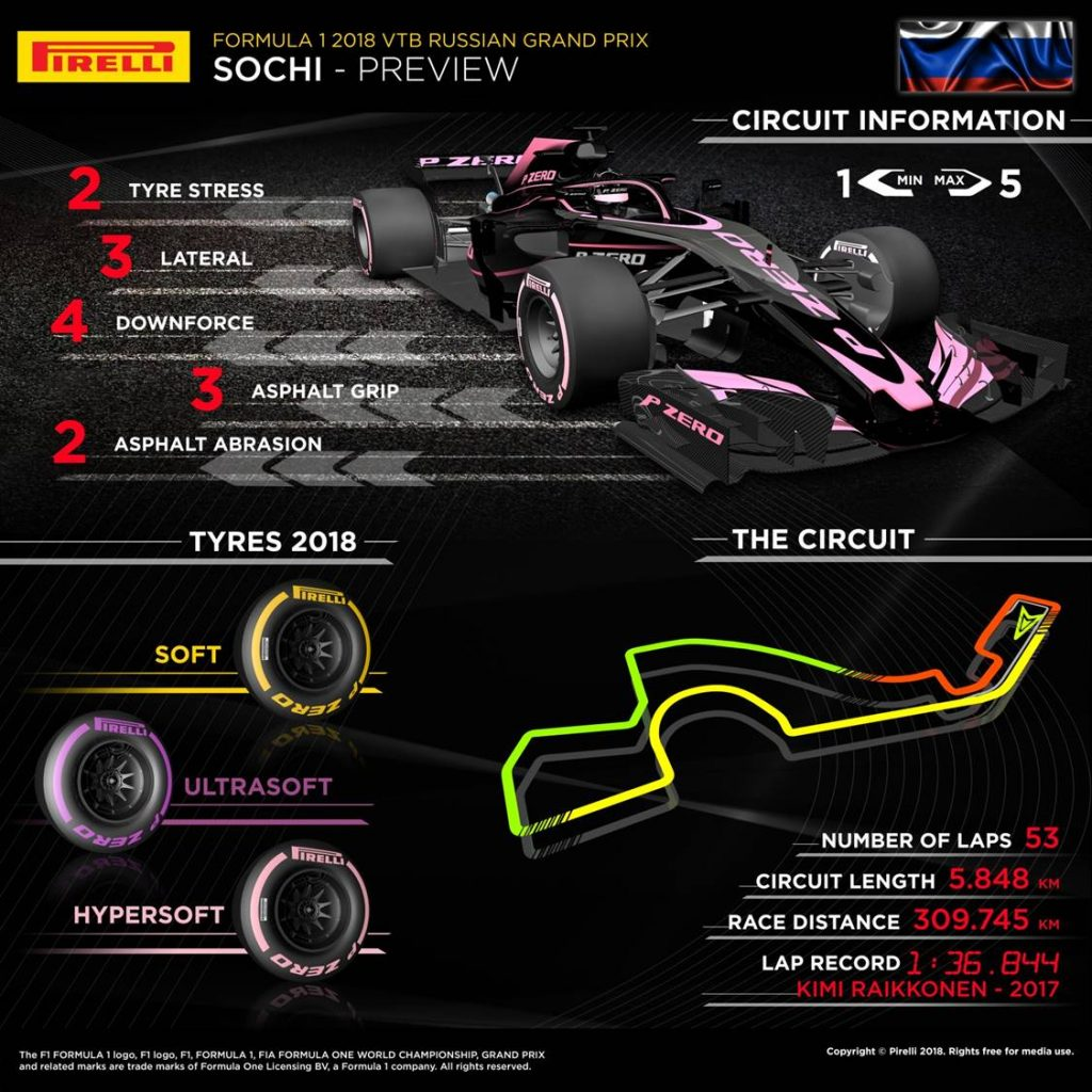 Russian Grand Prix 2018 Pirelli preview infographic