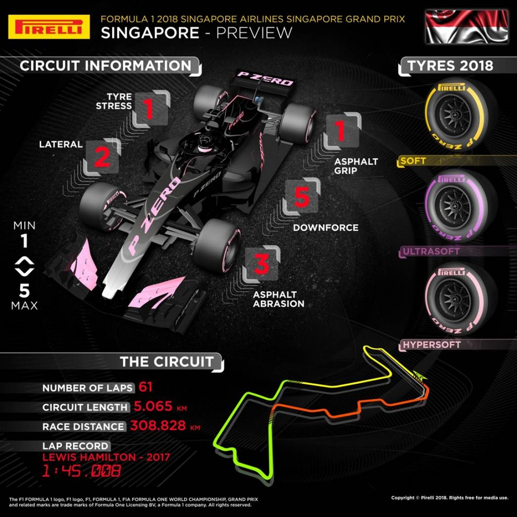 Singapore Grand Prix 2018 Pirelli preview infographic