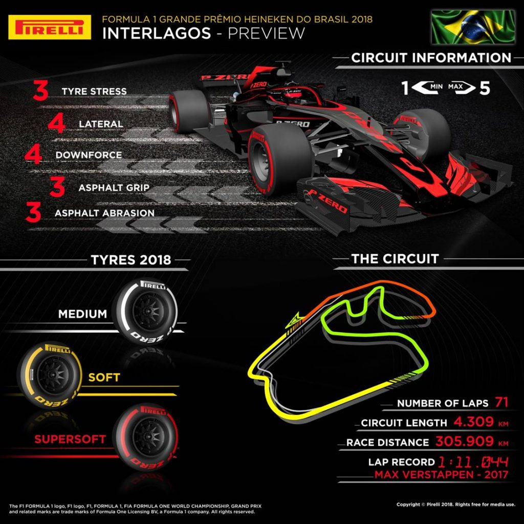Brazilian Grand Prix 2018 Pirelli preview infographic