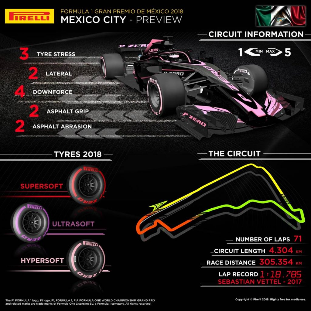 Mexican Grand Prix 2018 Pirelli preview infographic