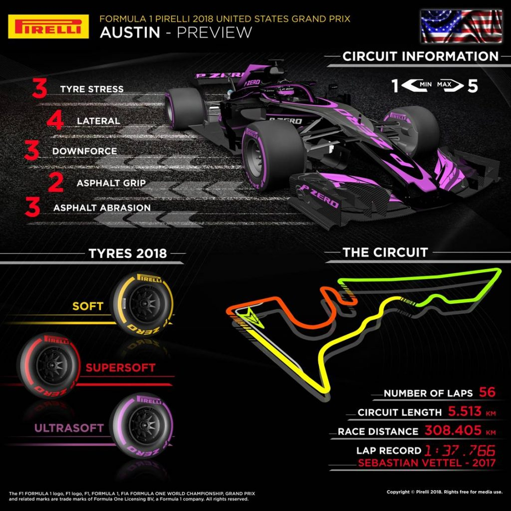 United States Grand Prix 2018 Pirelli preview infographic