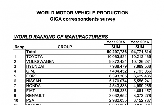 word ranking of manufacturers - Hyundai came third